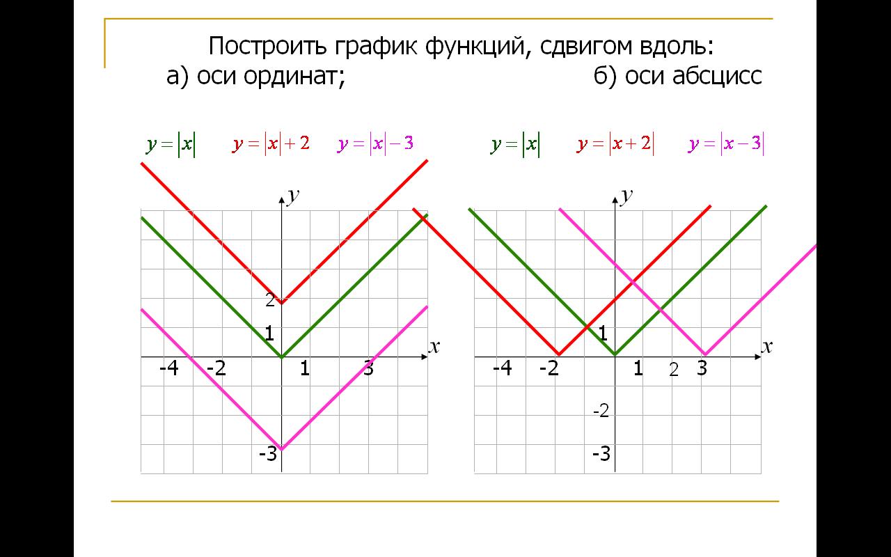 Параметры (профильная математика)